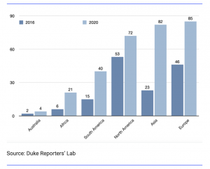 Duke Reporters Totals of Fact Check Organizations